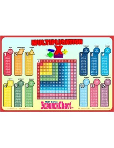 Multiplication Table ScrunchChart